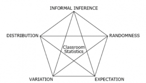Figure 1. Interrelated big ideas underlying statistics
