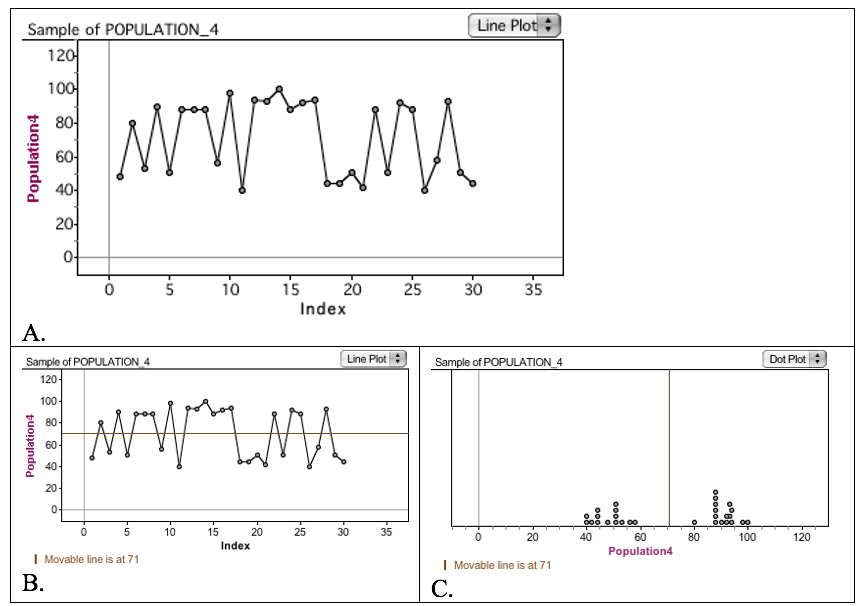 Figure 4. An unconventional representation of mystery bag data that illuminates the bimodal structure of the sample