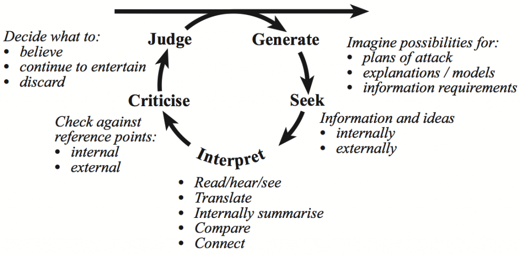 Figure 1 shows the interrogative cycle.