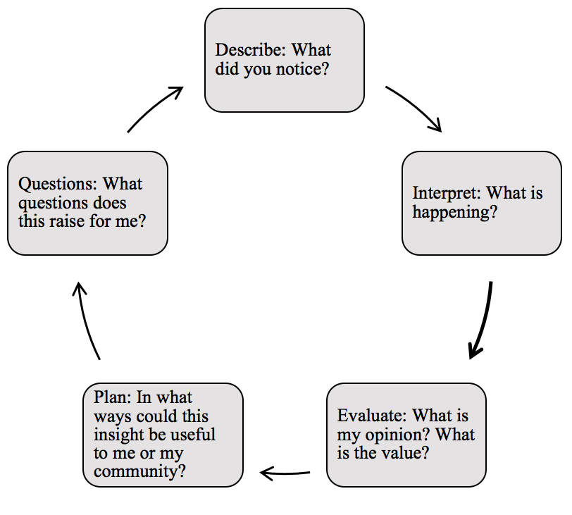 Figure 2. The interrogative cycle builds engagement and curiosity about the current event.