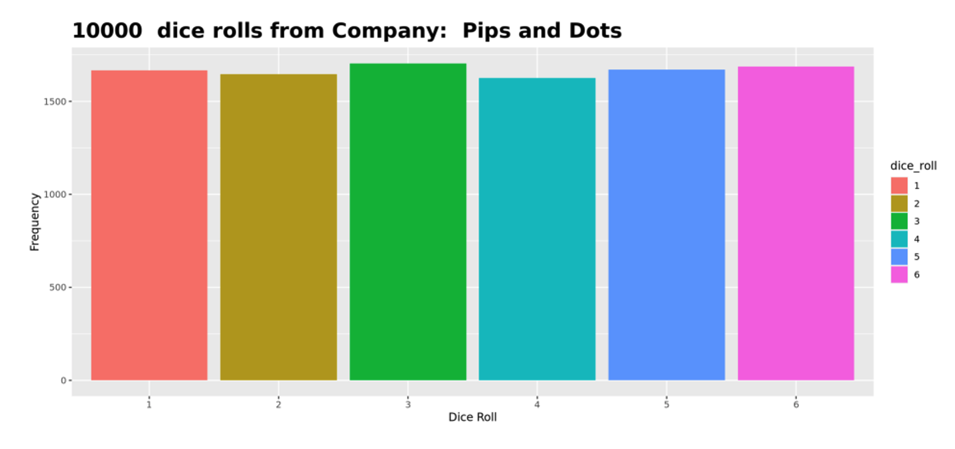 Figure 3: A graph of 10,000 rolls showing Pips and Dots is the only company with a fair distribution