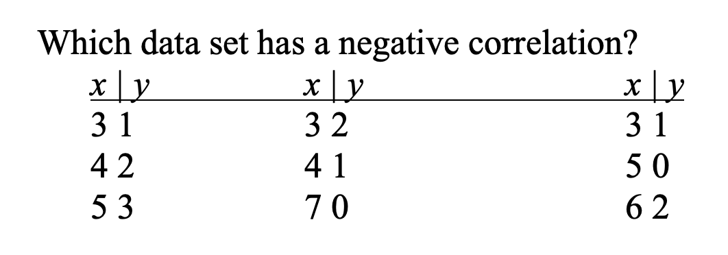 Which data set has a negative correlation?