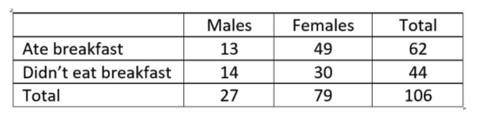 Data were gathered on 106 statistics students from a mid-western college on variables, including the sex of the respondent and whether they had eaten breakfast that morning. This data is shown in the table.