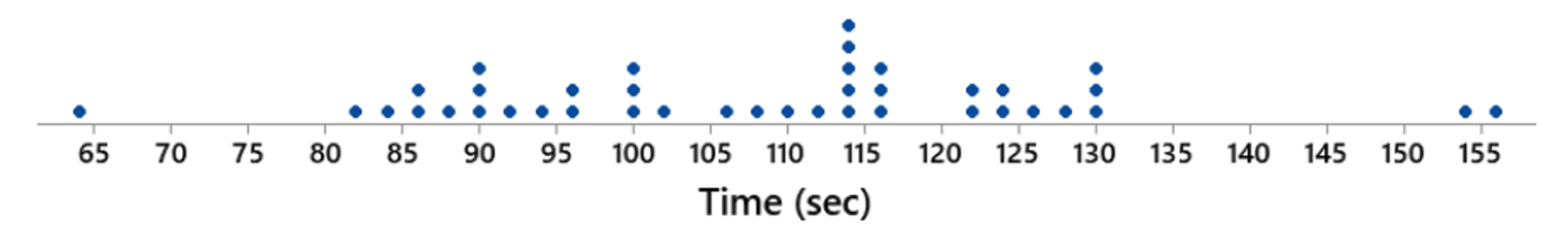 The graph below shows the length of time it took singers to sing the national anthem at the Super Bowl. This data set has a mean of about 108 seconds and a standard deviation of about 19 seconds.